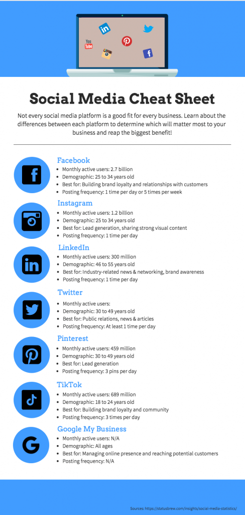 Infographic comparing different social media platforms for businesses